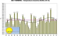 Settembre 2016: caldo record storico