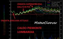 MeteoCloover: Nord-Italia martoriato dal Gran Caldo anticipato, e arriveranno pure i 35°