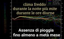 Inverno in pausa nei 10 prossimi giorni sull'Italia