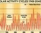 Torneranno gli anni del Tamigi congelato?