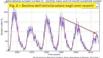 Attività solare: in atto il più rapido calo degli ultimi 9300 anni