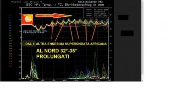 COME ANNUNCIATO 10GG FA, CALDO RECORD SEGUITO DA UN ALTRA SUPERONDATA DI CALDO DAL 6 AGOSTO, SOPRATUTTO AL NORD , INVECE NEL CENTRO SUD CLIMA NORMALE