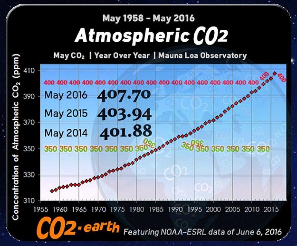 CO2%20400
