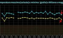 Maggio 2016: il più freddo degli ultimi 25 anni al Nord