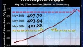 Clima 2016: inquietante!