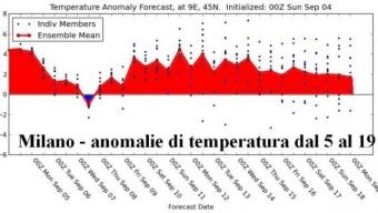 Temperature nei prossimi 15 giorni. Novità