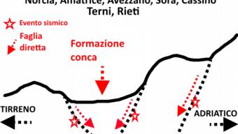 I meccanismi alla base della sismicità nelle regioni centrali: analisi della evoluzione della sequenza