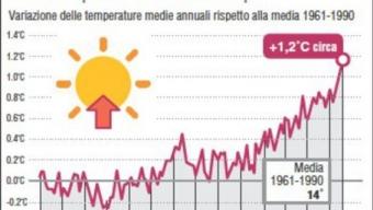 Agenzia meteo Onu, 2016 verso record storico caldo