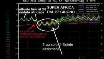 Continuano gli over 30° su Nord Italia, fresco al Sud, nuova HP AFRICANA DAL 27 confermata
