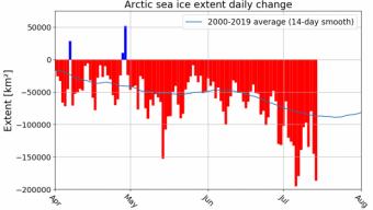Continua il declino del ghiaccio marino artico.